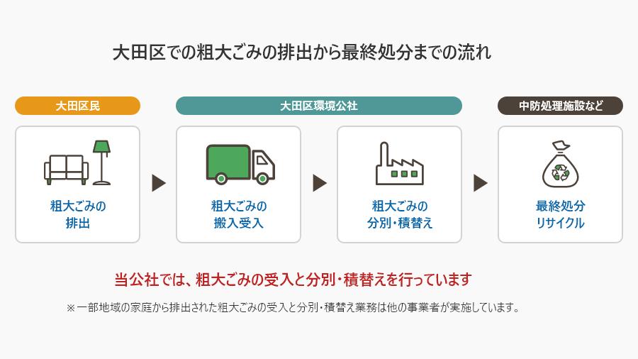 図:大田区での可燃ごみの排出から最終処分までの流れ